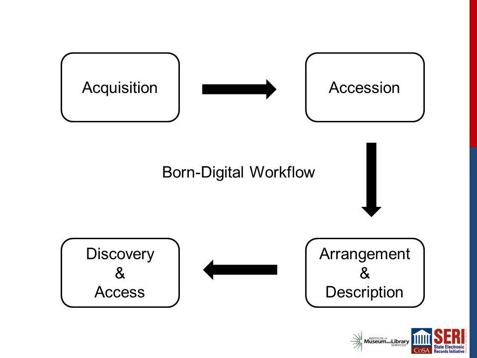 Born-Digital Workflow AcquisitionAccession Arrangement & Description Discovery & Access