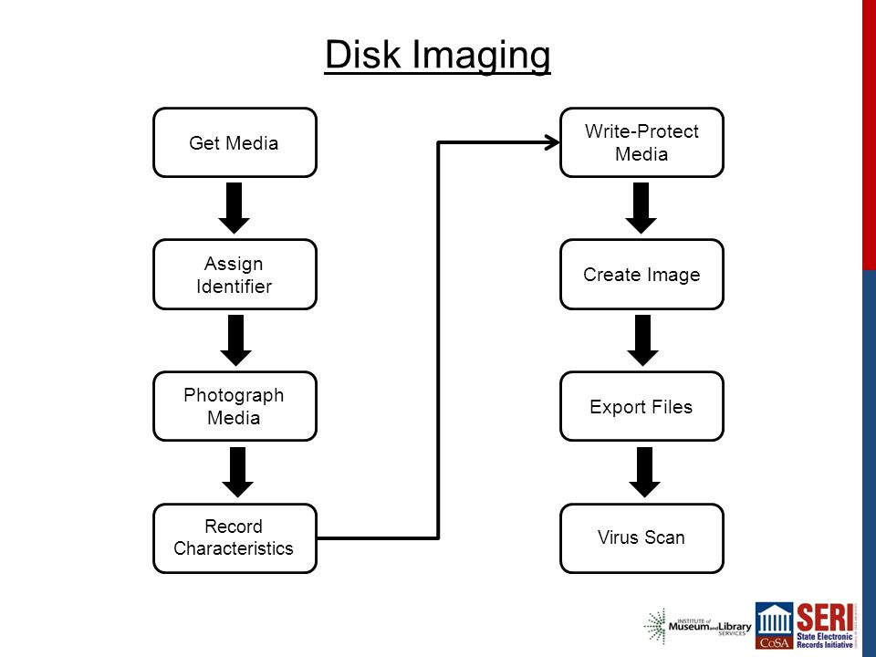 Disk Imaging Get Media Assign Identifier Photograph Media Record Characteristics Write-Protect Media Create Image Export Files Virus Scan