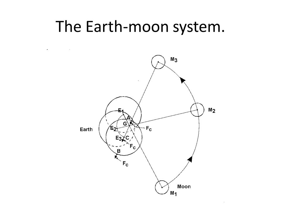 The Earth-moon system.