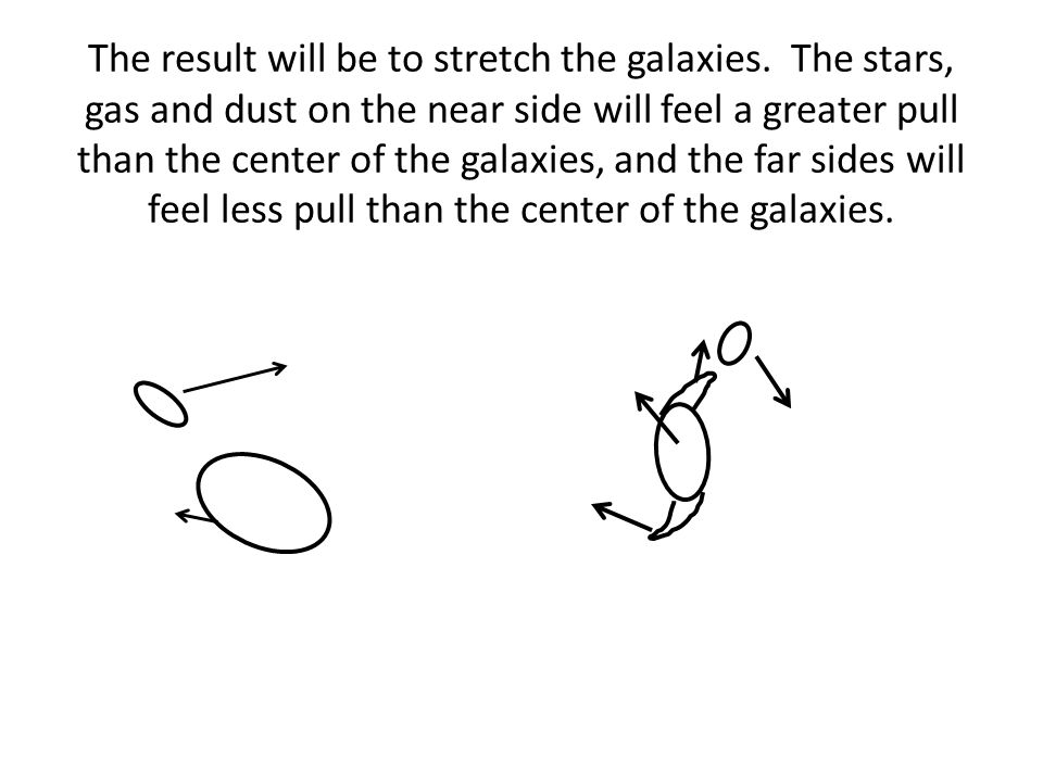 The result will be to stretch the galaxies.