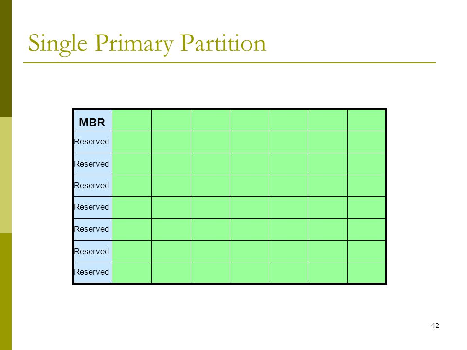 BIS@DSU 42 Reserved MBR Single Primary Partition