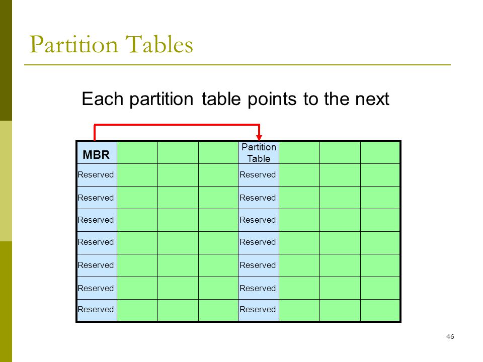 BIS@DSU 46 Each partition table points to the next Partition Tables Reserved MBR Reserved Partition Table