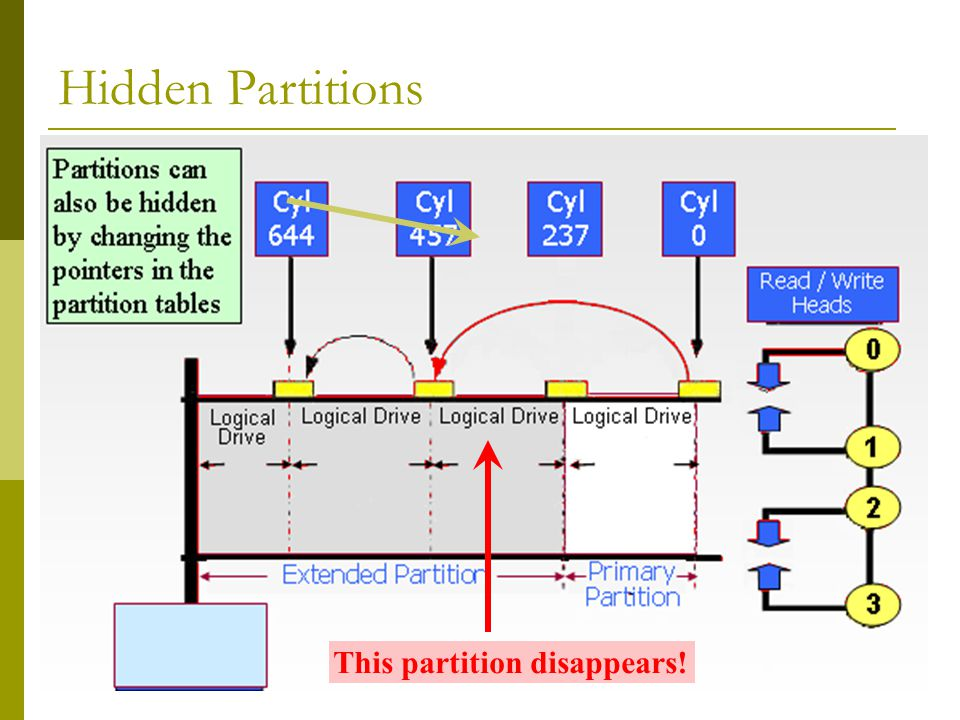 BIS@DSU 53 Hidden Partitions This partition disappears!