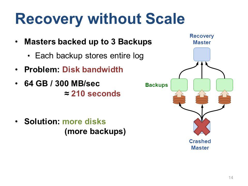 Masters backed up to 3 Backups Each backup stores entire log Problem: Disk bandwidth 64 GB / 300 MB/sec 210 seconds Solution: more disks (more backups