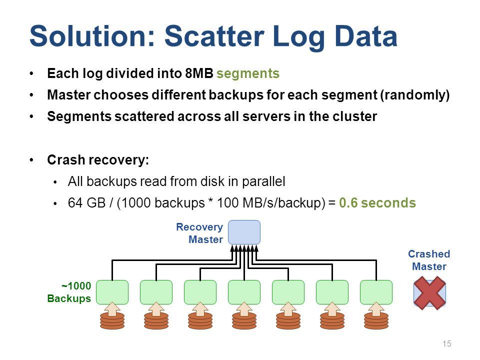 15 Solution: Scatter Log Data Each log divided into 8MB segments Master chooses different backups for each segment (randomly) Segments scattered acros