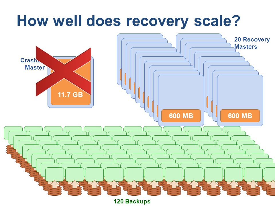 How well does recovery scale? 27 120 Backups 600 MB 20 Recovery Masters Crashed Master 11.7 GB