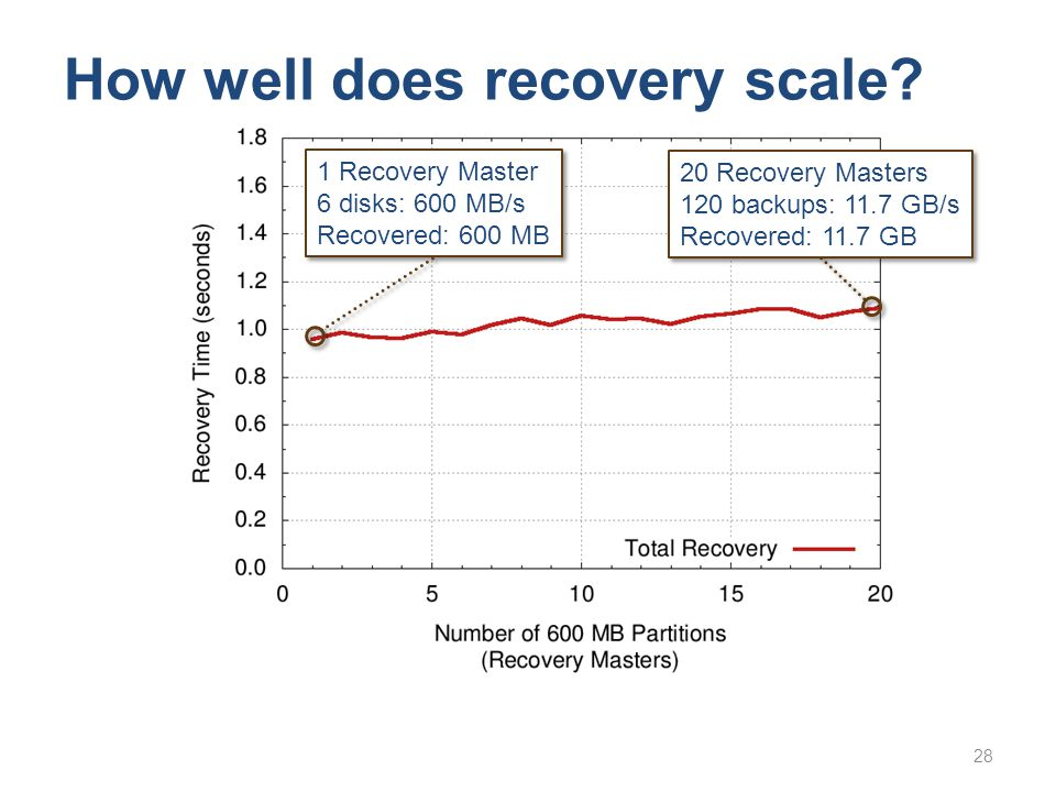 28 How well does recovery scale? 1 Recovery Master 6 disks: 600 MB/s Recovered: 600 MB 1 Recovery Master 6 disks: 600 MB/s Recovered: 600 MB 20 Recove