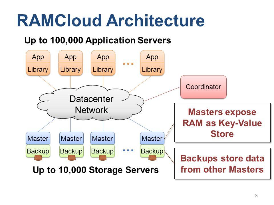 Master Backup Master Backup … App Library App Library App Library App Library … Datacenter Network Coordinator Up to 10,000 Storage Servers 3 RAMCloud