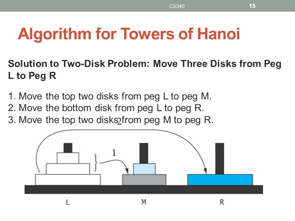 Algorithm for Towers of Hanoi CS340 15 Solution to Two-Disk Problem: Move Three Disks from Peg L to Peg R 1.