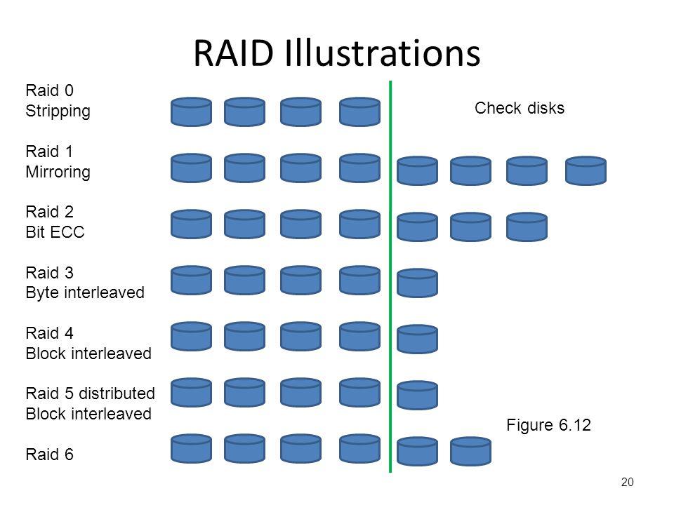 RAID Illustrations 20 Raid 0 Stripping Raid 1 Mirroring Raid 2 Bit ECC Raid 3 Byte interleaved Raid 4 Block interleaved Raid 5 distributed Block interleaved Raid 6 Check disks Figure 6.12