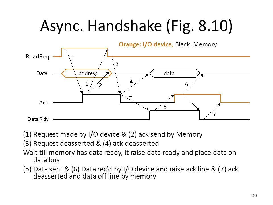 Async.Handshake (Fig.