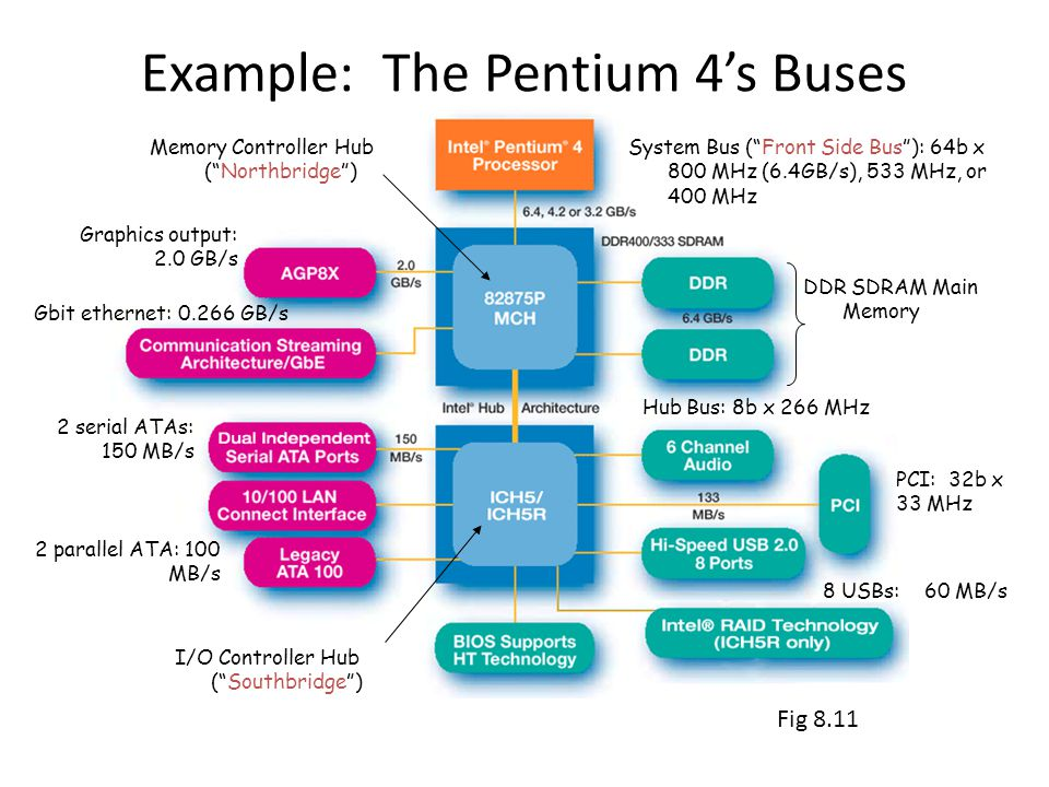 Example: The Pentium 4s Buses System Bus (Front Side Bus): 64b x 800 MHz (6.4GB/s), 533 MHz, or 400 MHz 2 serial ATAs: 150 MB/s 8 USBs: 60 MB/s 2 parallel ATA: 100 MB/s Hub Bus: 8b x 266 MHz Memory Controller Hub (Northbridge) I/O Controller Hub (Southbridge) Gbit ethernet: 0.266 GB/s DDR SDRAM Main Memory Graphics output: 2.0 GB/s PCI: 32b x 33 MHz Fig 8.11
