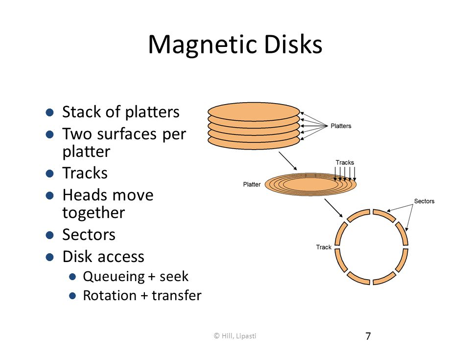 © Hill, Lipasti 7 Magnetic Disks Stack of platters Two surfaces per platter Tracks Heads move together Sectors Disk access Queueing + seek Rotation + transfer
