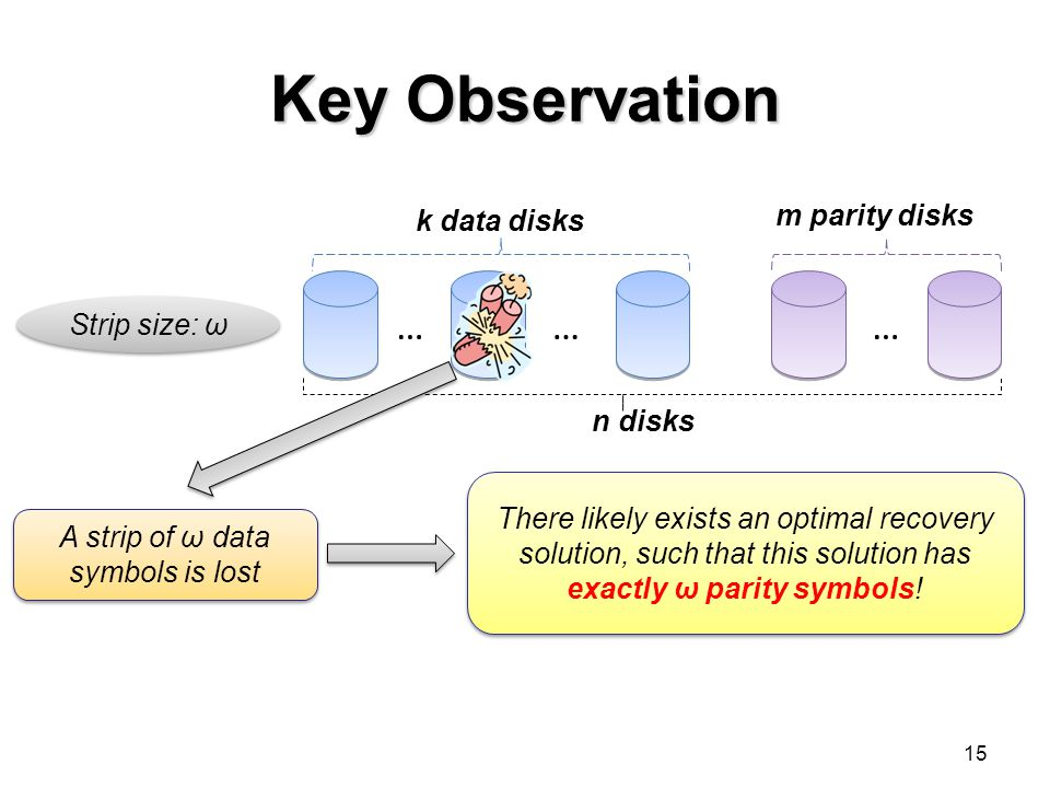 Key Observation 15 ……… k data disks m parity disks n disks Strip size: ω A strip of ω data symbols is lost There likely exists an optimal recovery solution, such that this solution has exactly ω parity symbols!