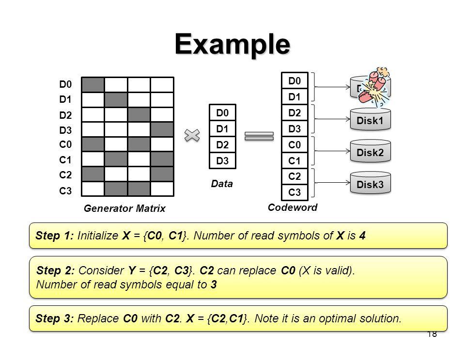 Example 18 D0 D1 D2 D3 C0 C1 C2 C3 Generator Matrix D0 D1 D2 D3 D0 D1 D2 D3 C0 C1 C2 C3 Disk0 Disk1 Disk2 Disk3 Data Codeword Step 1: Initialize X = {C0, C1}.