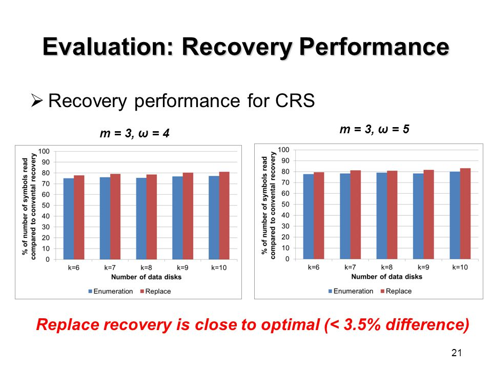 Evaluation: Recovery Performance Recovery performance for CRS 21 m = 3, ω = 4 m = 3, ω = 5 Replace recovery is close to optimal (< 3.5% difference)