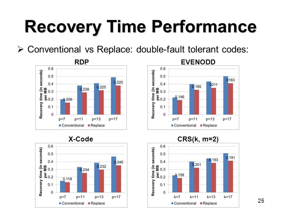 Recovery Time Performance Conventional vs Replace: double-fault tolerant codes: 25 RDPEVENODD X-CodeCRS(k, m=2)