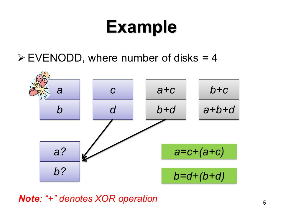 Simplified Recovery Model To recover a failed disk, choose a collection of parity symbols (per stripe) such that: The collection has ω parity symbols The collection can correctly resolve the ω lost data symbols Total number of data symbols encoded in the ω parity symbols is minimum minimize disk reads 16