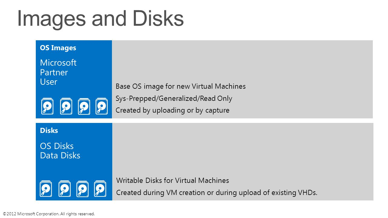 Images and Disks Base OS image for new Virtual Machines Sys-Prepped/Generalized/Read Only Created by uploading or by capture Writable Disks for Virtual Machines Created during VM creation or during upload of existing VHDs.