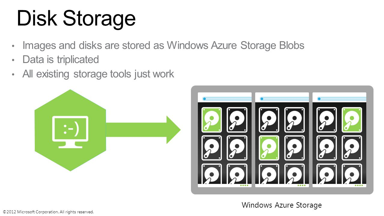 ©2012 Microsoft Corporation. All rights reserved. Disk Storage Windows Azure Storage