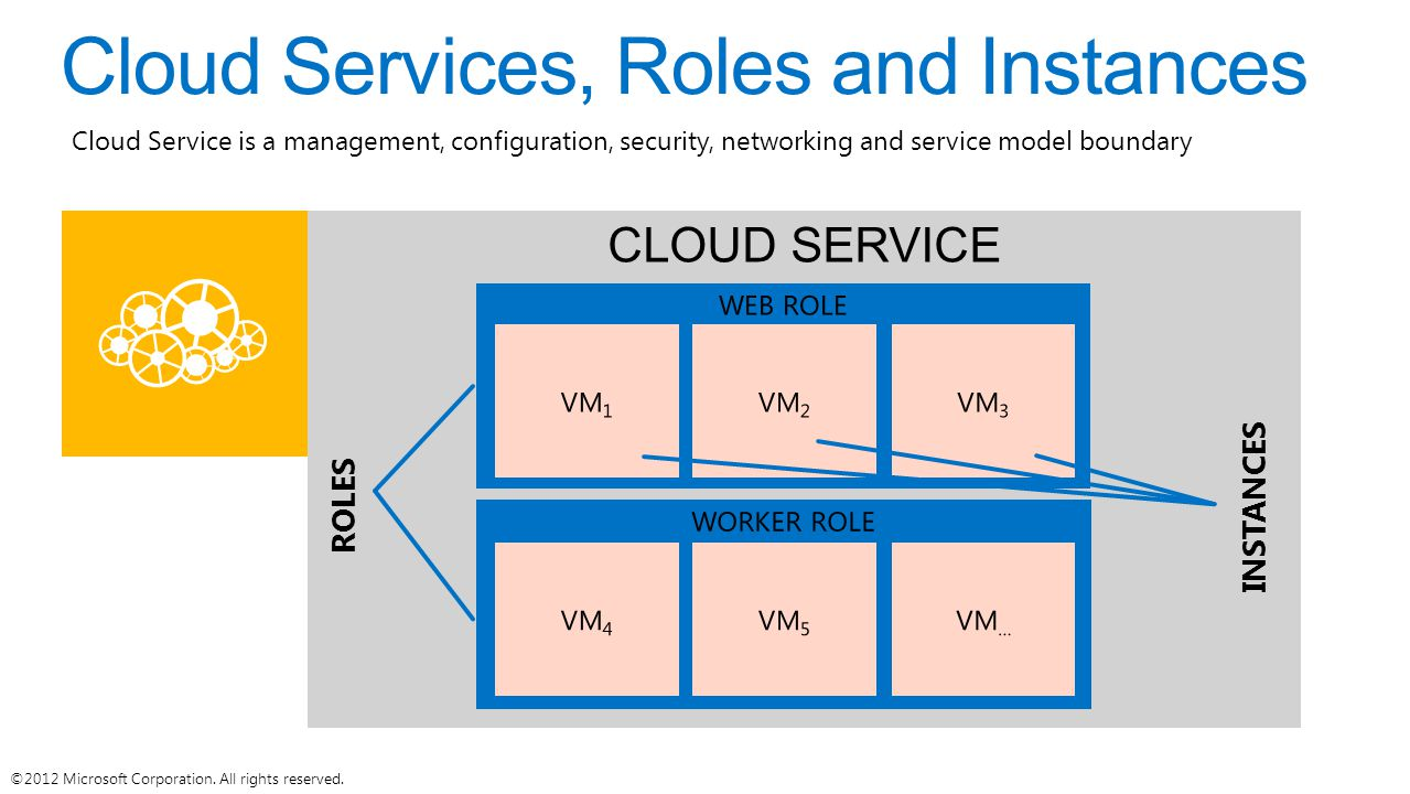 INSTANCES ROLES Cloud Service is a management, configuration, security, networking and service model boundary