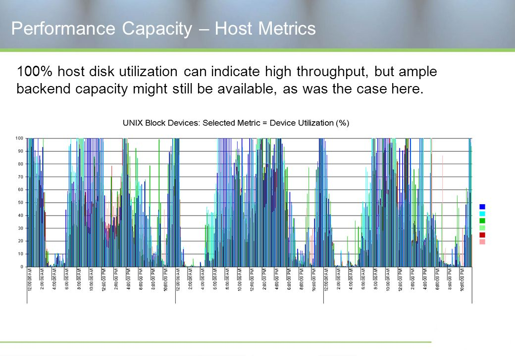 Performance Capacity – Host Metrics 100% host disk utilization can indicate high throughput, but ample backend capacity might still be available, as was the case here.