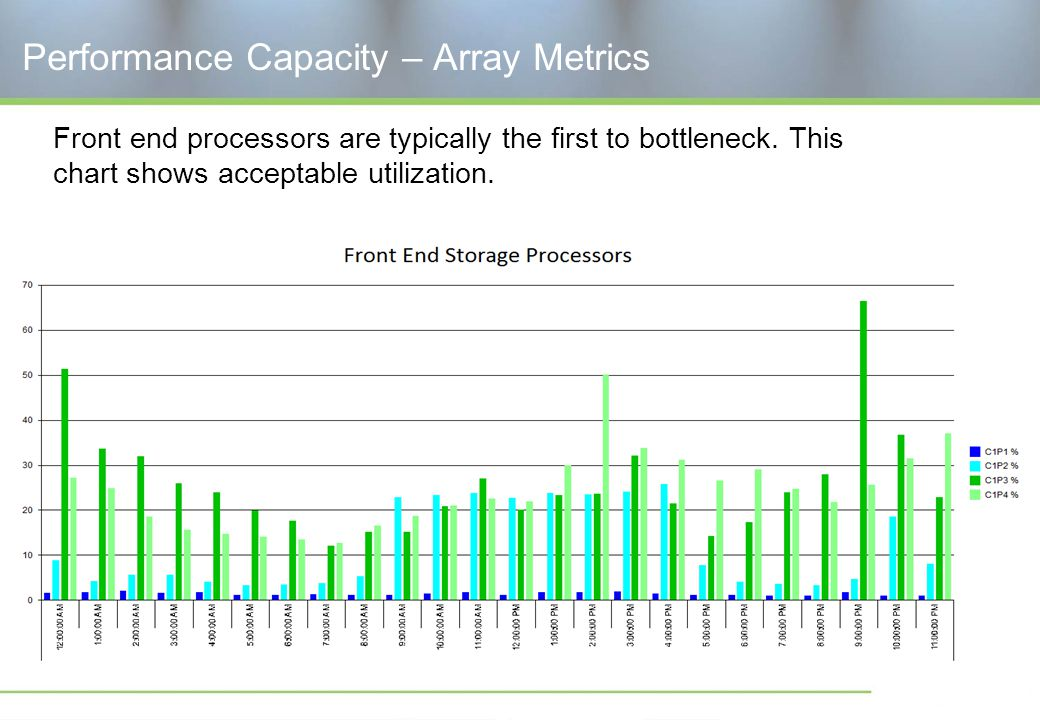 Performance Capacity – Array Metrics Front end processors are typically the first to bottleneck.