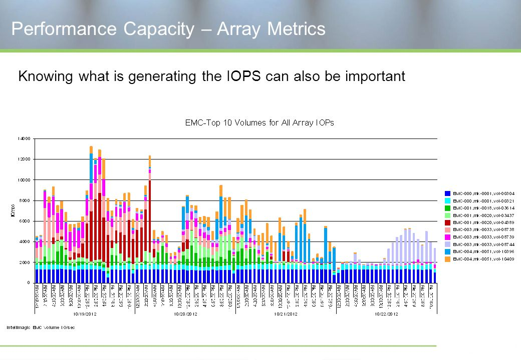 Performance Capacity – Array Metrics Knowing what is generating the IOPS can also be important
