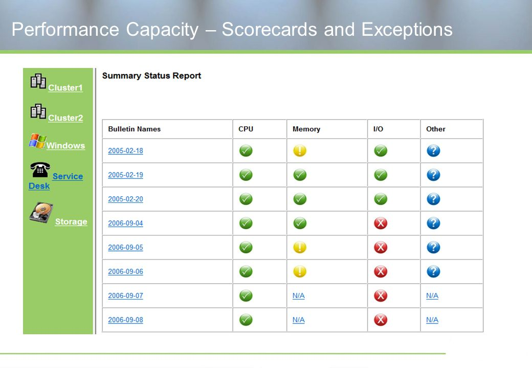 Performance Capacity – Scorecards and Exceptions