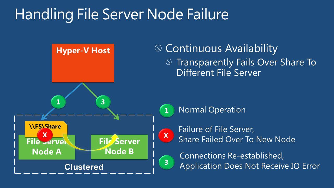 Clustered File Server Node B File Server Node A
