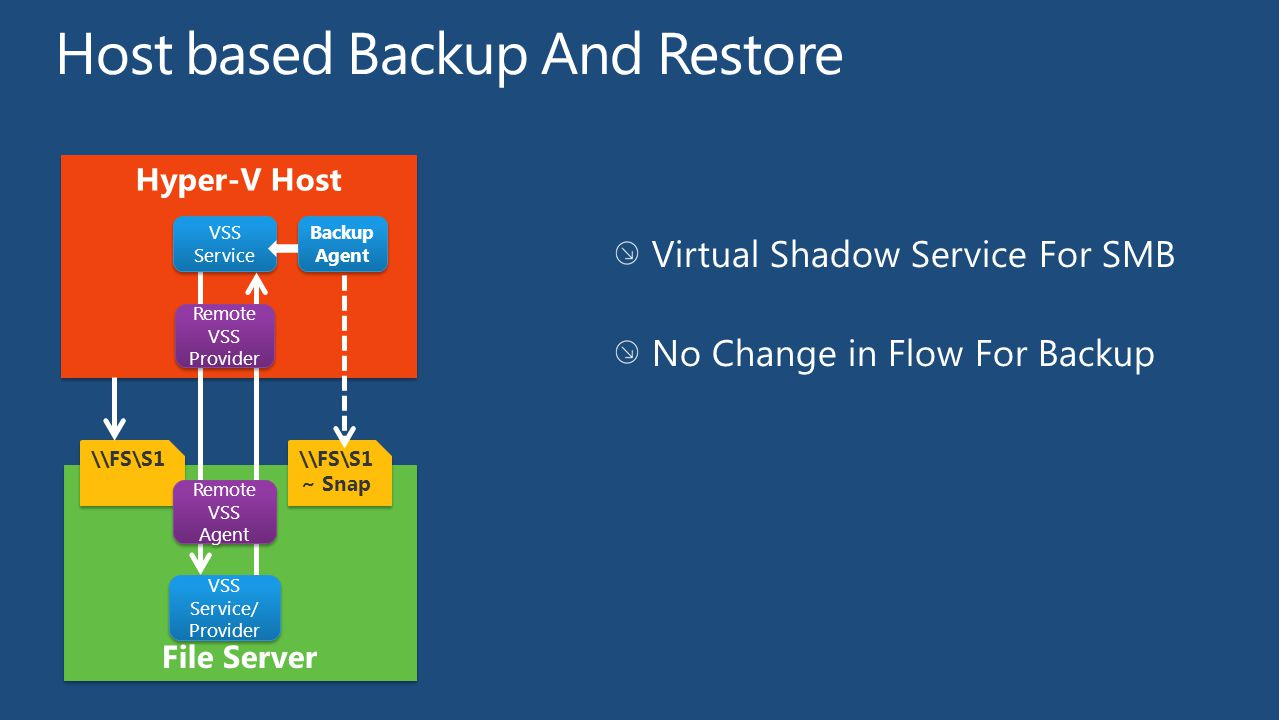 Host based Backup And Restore Virtual Shadow Service For SMB No Change in Flow For Backup \\FS\S1 VSS Service Backup Agent Remote VSS Agent Remote VSS Provider \\FS\S1 ~ Snap VSS Service/ Provider