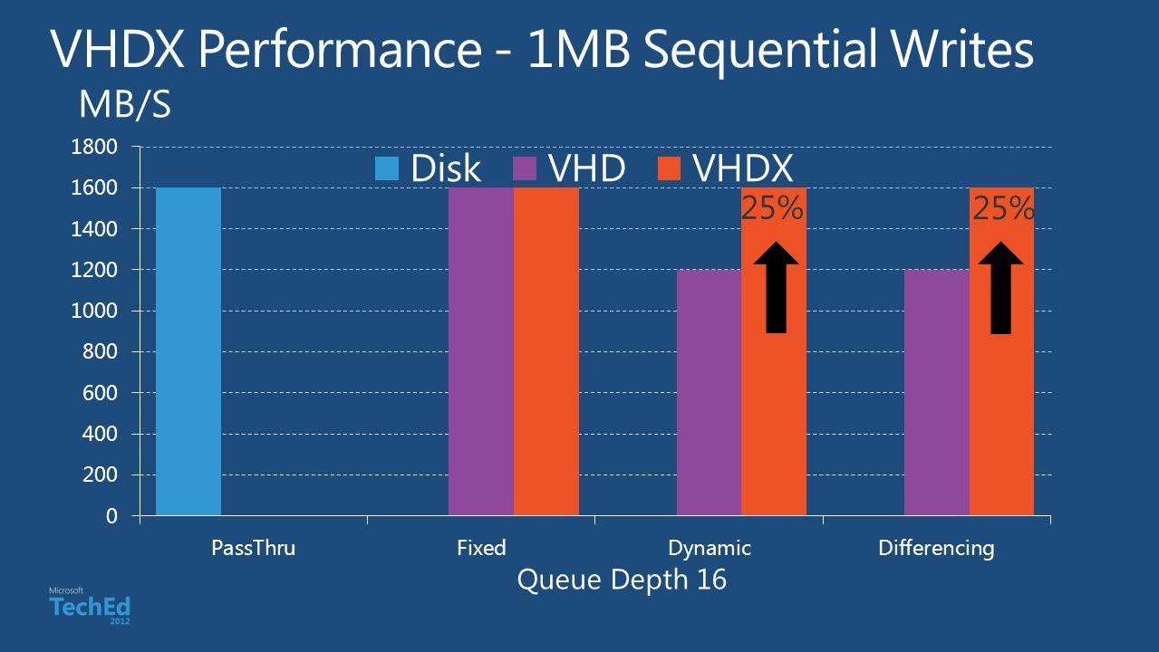 Queue Depth 16 MB/S 25%