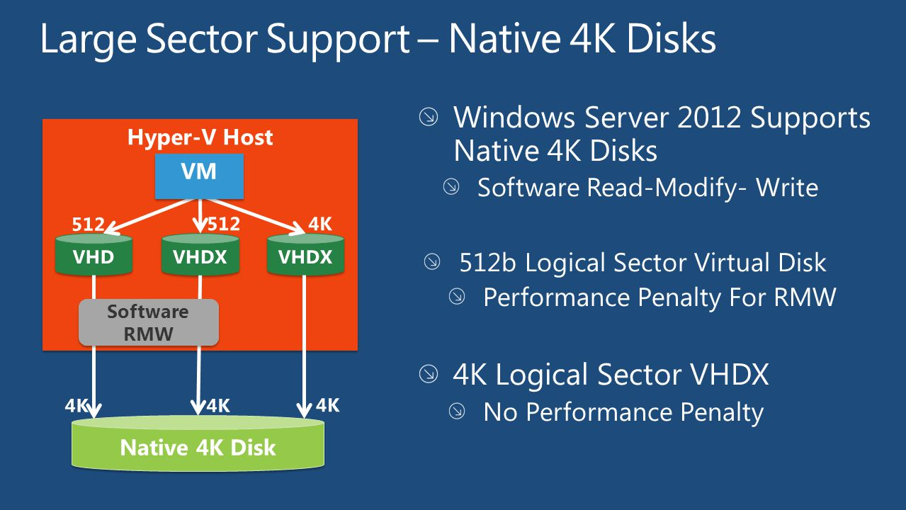 Windows Server 2012 Supports Native 4K Disks Software Read-Modify- Write 512b Logical Sector Virtual Disk Performance Penalty For RMW 4K Logical Sector VHDX No Performance Penalty 512 4K Software RMW Software RMW 512 4K