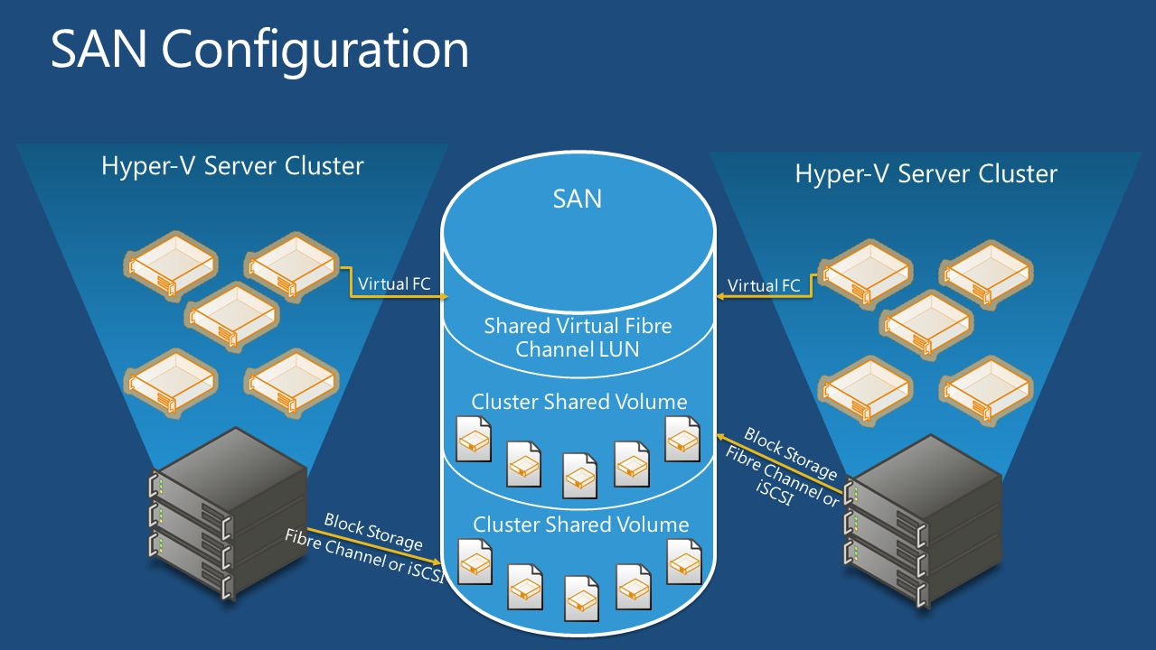 Hyper-V Server Cluster Cluster Shared Volume Shared Virtual Fibre Channel LUN Hyper-V Server Cluster SAN Cluster Shared Volume Block Storage Virtual FC Fibre Channel or iSCSI Block Storage Virtual FC