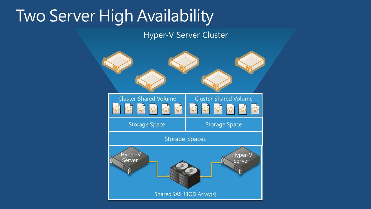 Hyper-V Server Cluster Storage Spaces Storage Space Cluster Shared Volume Shared SAS JBOD Array(s) Hyper-V Server Storage Space Cluster Shared Volume