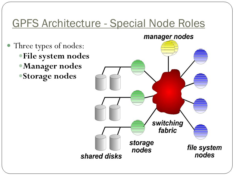 GPFS Architecture - Special Node Roles Three types of nodes: File system nodes Manager nodes Storage nodes
