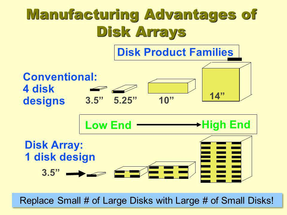 Manufacturing Advantages of Disk Arrays 14 105.253.5 Disk Array: 1 disk design Conventional: 4 disk designs Low End High End Disk Product Families Rep
