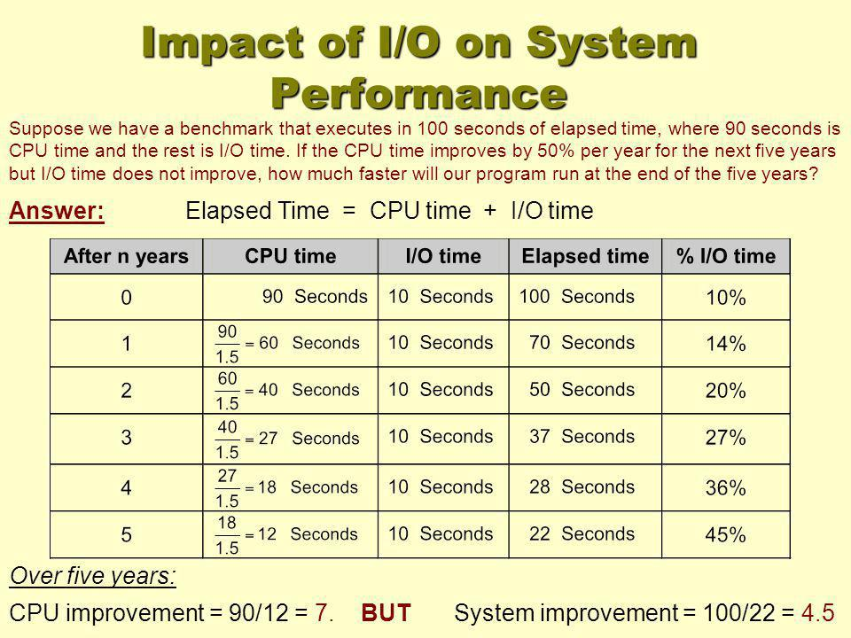 Suppose we have a benchmark that executes in 100 seconds of elapsed time, where 90 seconds is CPU time and the rest is I/O time. If the CPU time impro