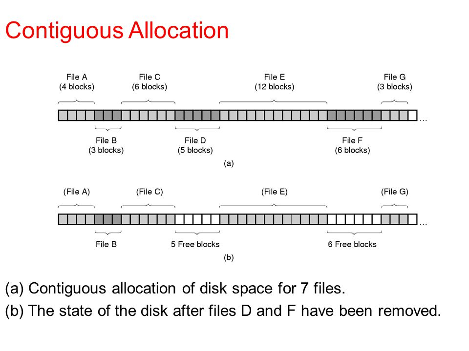 (a) Contiguous allocation of disk space for 7 files. (b) The state of the disk after files D and F have been removed. Contiguous Allocation