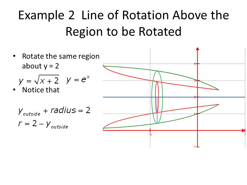 Example 2 Line of Rotation Above the Region to be Rotated Rotate the same region about y = 2 Notice that