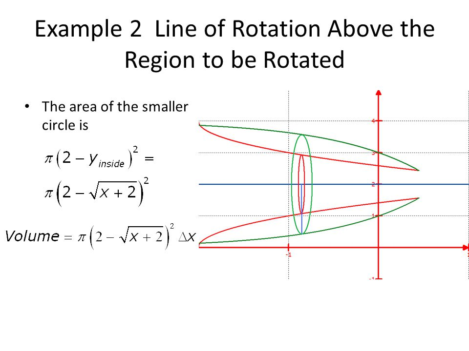 Example 2 Line of Rotation Above the Region to be Rotated The area of the smaller circle is
