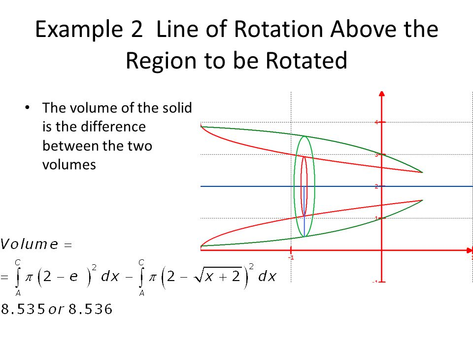 Example 2 Line of Rotation Above the Region to be Rotated The volume of the solid is the difference between the two volumes