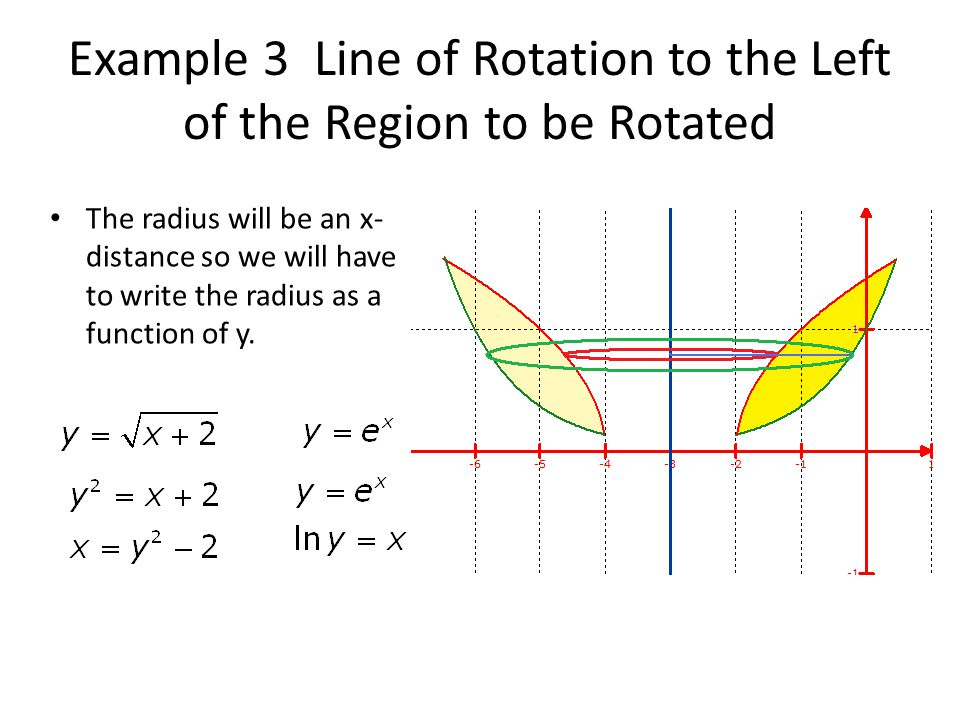 Example 3 Line of Rotation to the Left of the Region to be Rotated The radius will be an x- distance so we will have to write the radius as a function