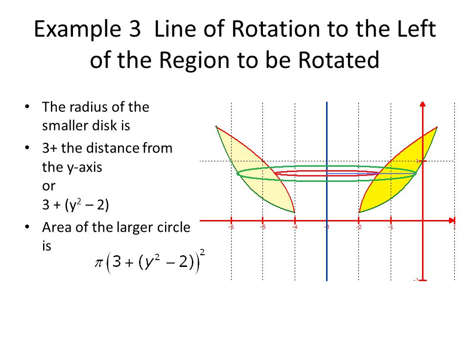 Example 3 Line of Rotation to the Left of the Region to be Rotated The radius of the smaller disk is 3+ the distance from the y-axis or 3 + (y 2 – 2)