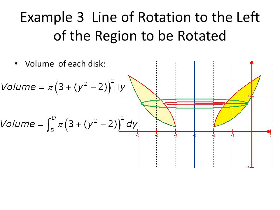 Example 3 Line of Rotation to the Left of the Region to be Rotated Volume of each disk: