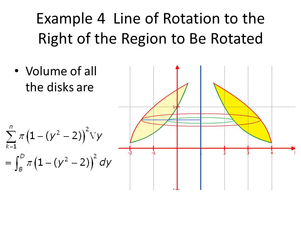 Example 4 Line of Rotation to the Right of the Region to Be Rotated Volume of all the disks are