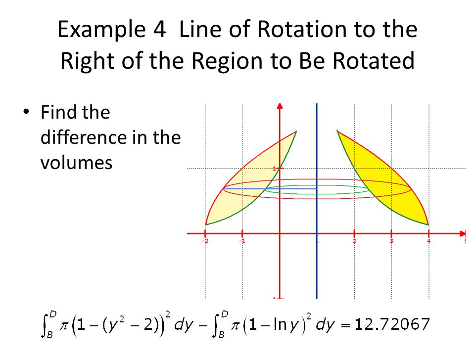 Example 4 Line of Rotation to the Right of the Region to Be Rotated Find the difference in the volumes