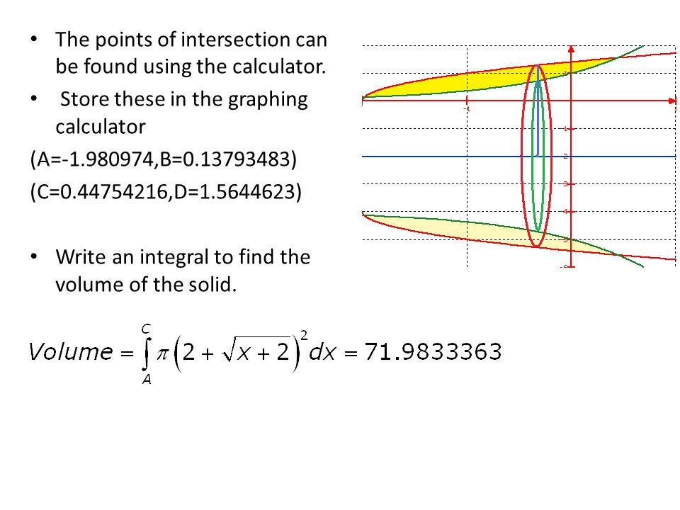The points of intersection can be found using the calculator. Store these in the graphing calculator (A=-1.980974,B=0.13793483) (C=0.44754216,D=1.5644