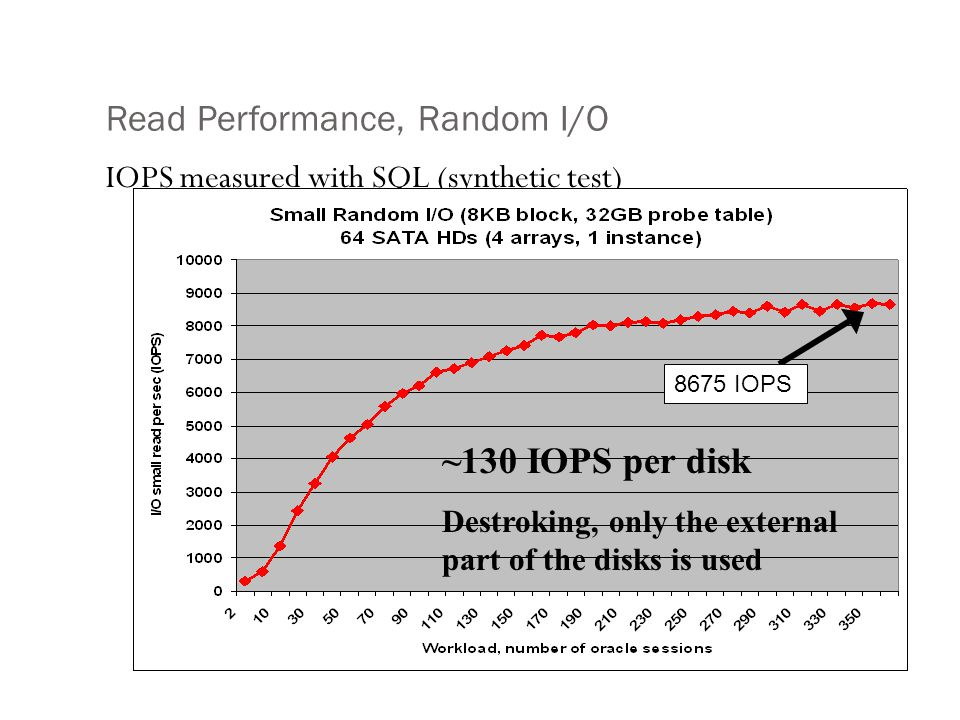 Read Performance, Random I/O IOPS measured with SQL (synthetic test) 8675 IOPS ~130 IOPS per disk Destroking, only the external part of the disks is u