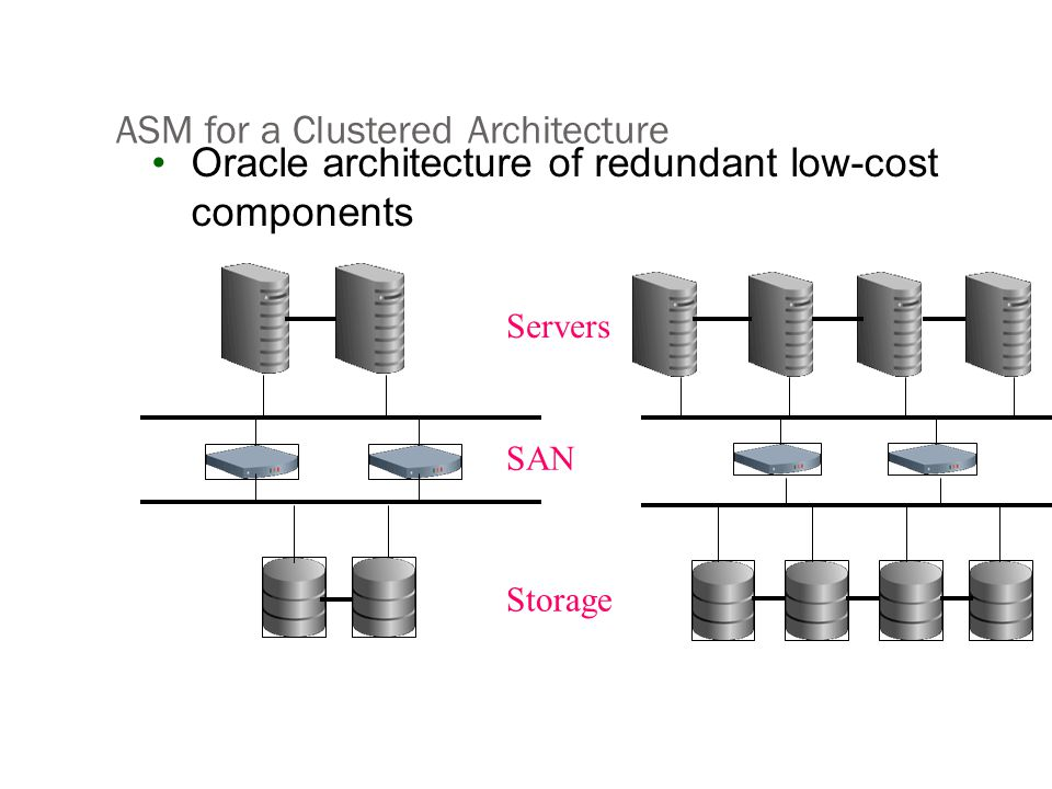 ASM for a Clustered Architecture Oracle architecture of redundant low-cost components Servers SAN Storage